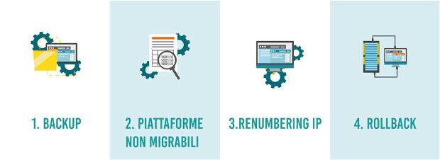 Strategia di Migrazione: i 4 Step fondamentali