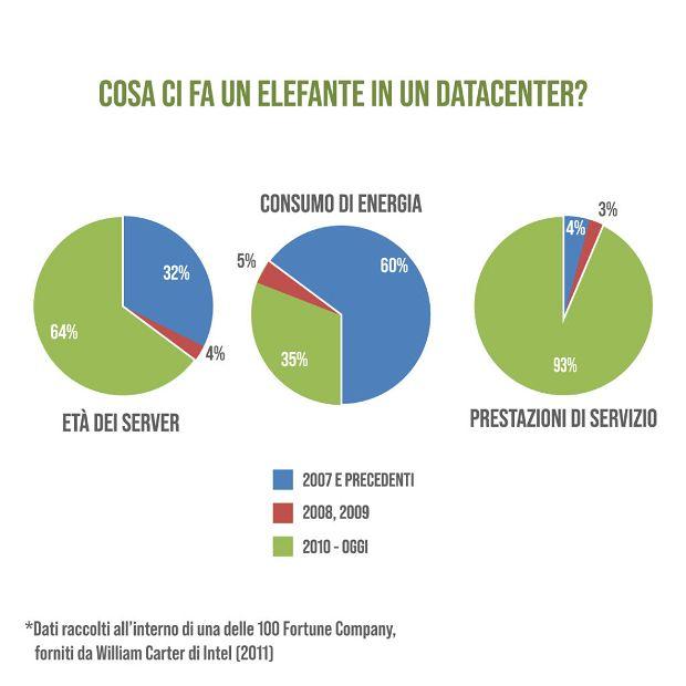 Il grafico mette a confronto server obsoleti e moderni: il loro consumo di energia e la performance