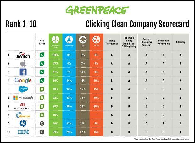 Sostenibilità. La classifica di Greenpeace delle 10 aziende più sostenibili al mondo.