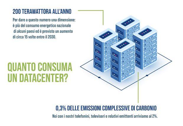 Consumi Datacenter
