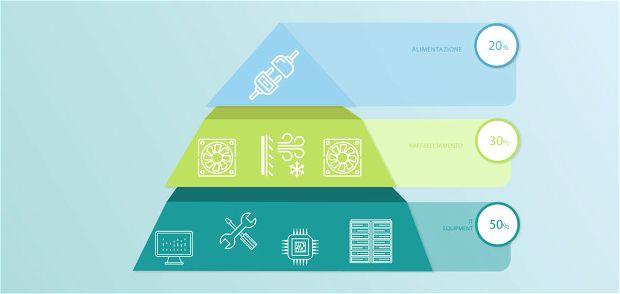 Data center green - fabbisogno energetico dei dati in percentuale